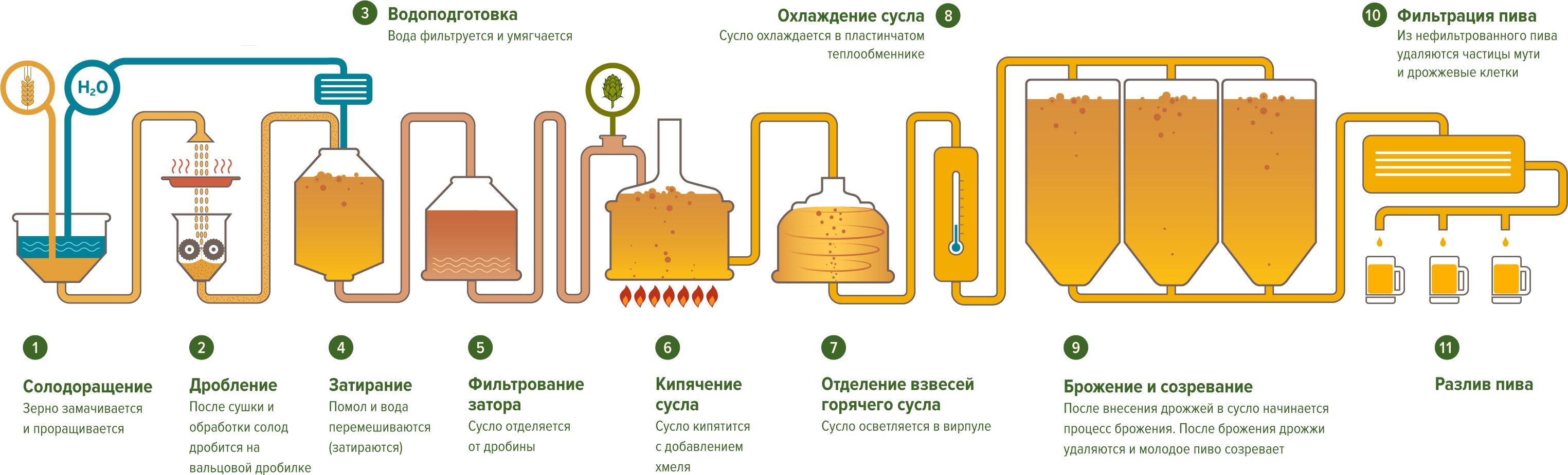 медовуха рецепт приготовления с дрожжами